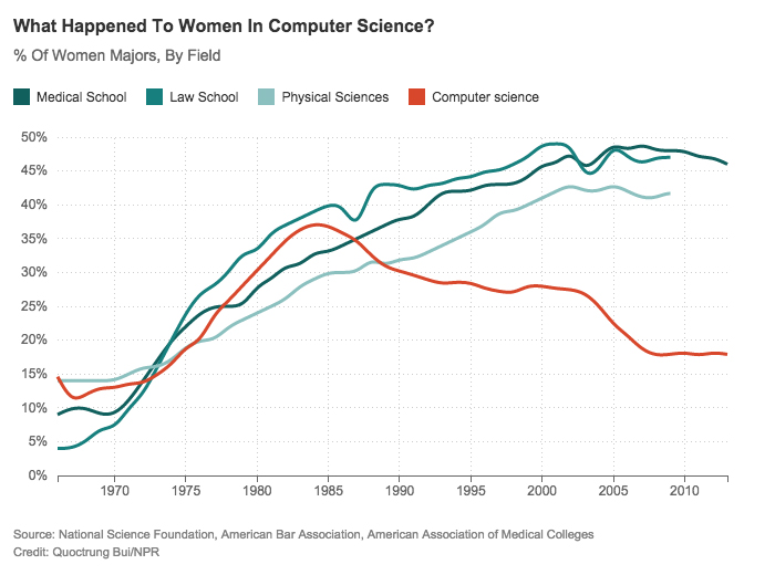 Graph of Women in Computer Science